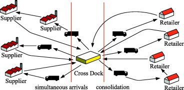 crossdock services