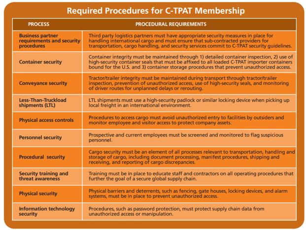CTPAT Membership.png