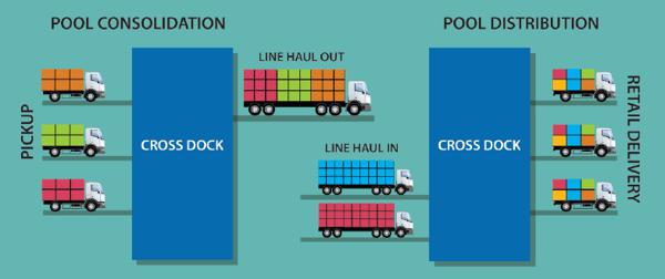 Pool Distribution