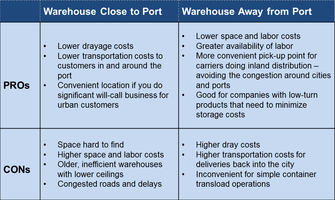 chart-Pros-Cons-Warehouse-Location-Relative-to-port