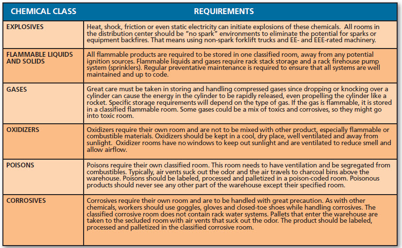 chemical-class-requirements-chart